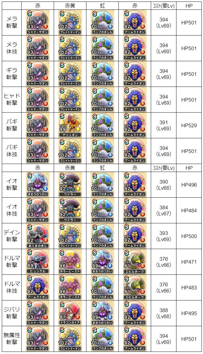 バトルマスターHP耐久こころ2021-3-25